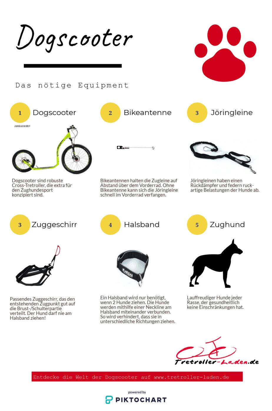 infografik-dogscooter-mushing-zughundesport-ausruestung-equipment-das-sie-benoetigen