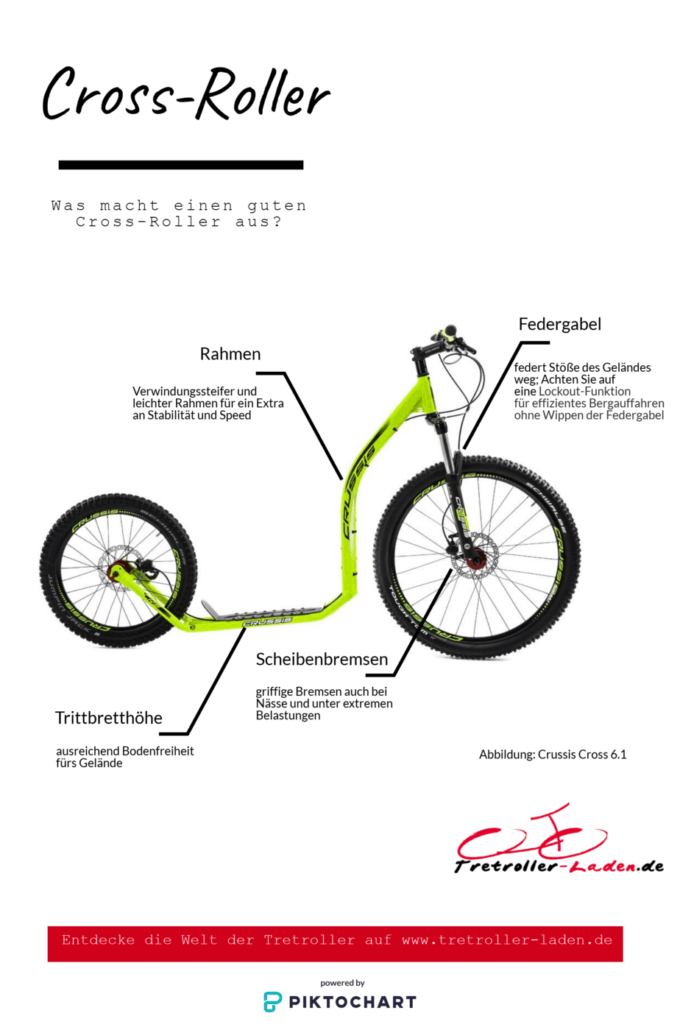 Infografik-Was macht einen guten Offroad Cross-Tretroller aus
